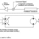 Closed-Circuit Closed-Loop Hydrostatic Transmission
