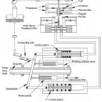 Servo Pump Operated with Flapper Nozzle Torque Motor