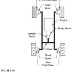 Four-Wheel Drive Vehicle Hydrostatic Transmission