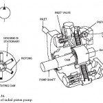 Hydraulic Radial Piston Pump
