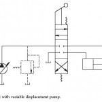 Variable Displacement Pump Hydraulic Circuits