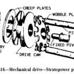 Hydraulic Stratopower Pump