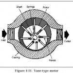 Hydraulic Vane Motors